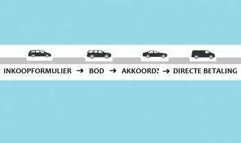 Auto Inkoop Van Gebruikte Auto's